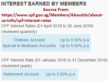 CPF Interest Rates