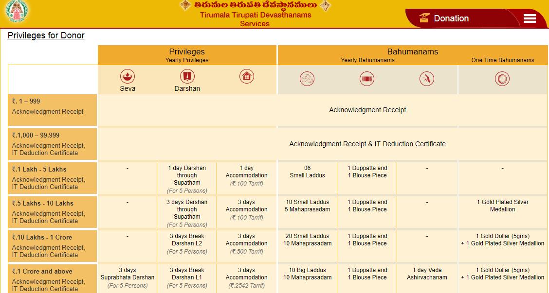 donate funds in tirupatibalaji.ap.gov.in